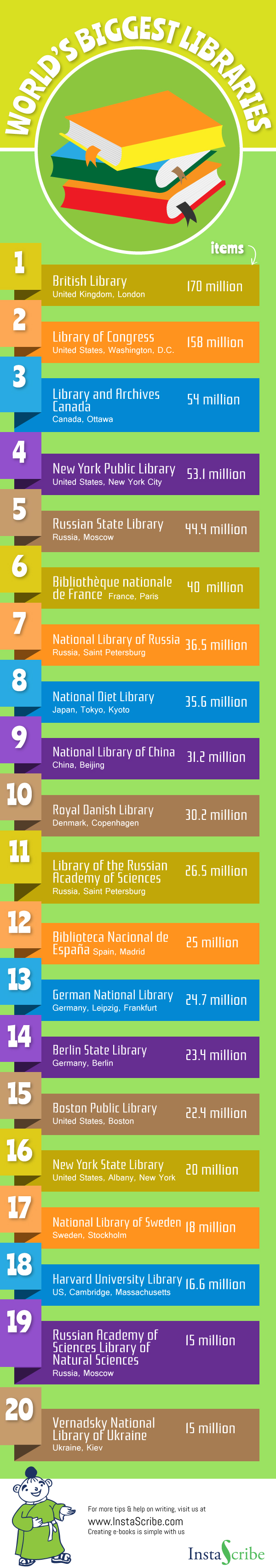 World's Biggest Libraries