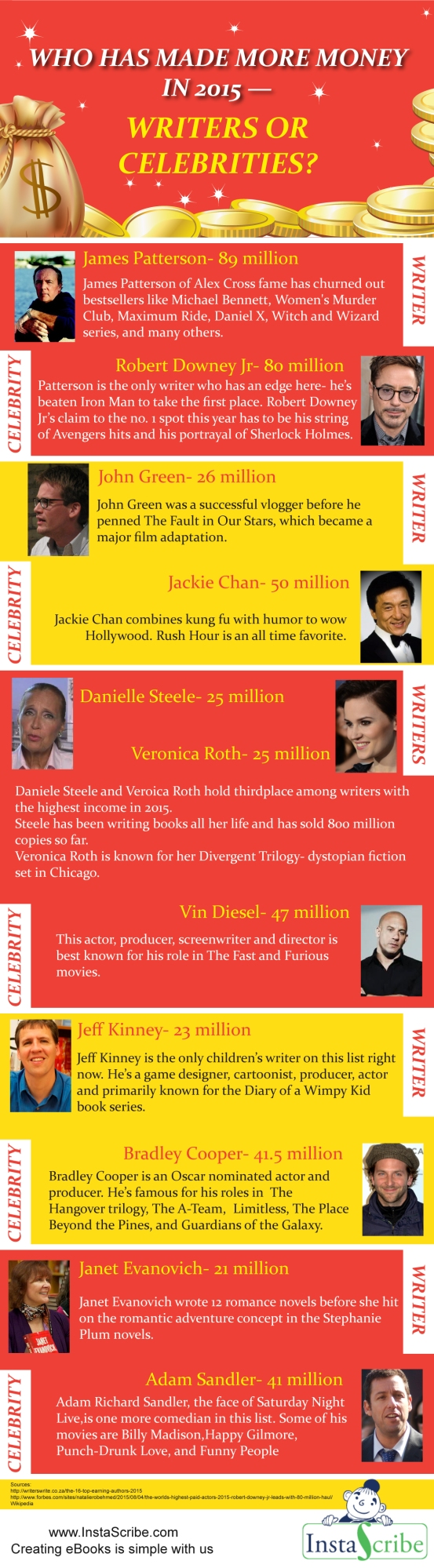Richest Writers vs Celebrities: Who Wins?